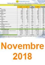 توجهات القطاع عند نهاية نوفمبر 2018