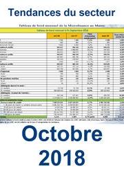 توجهات القطاع عند نهاية أكتوبر 2018